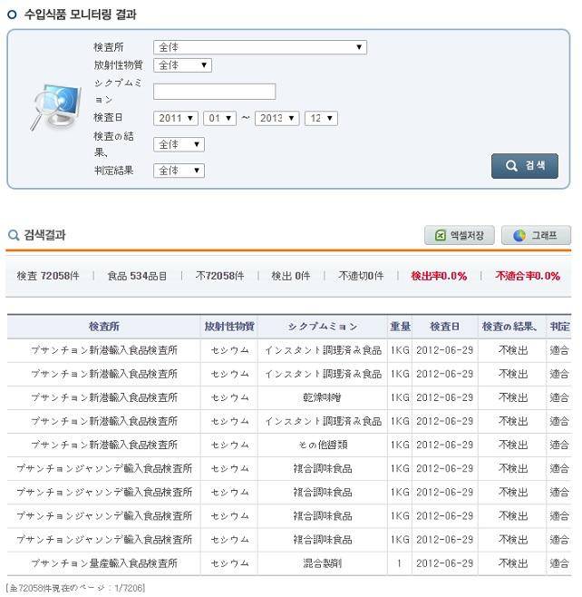 韓国不検出