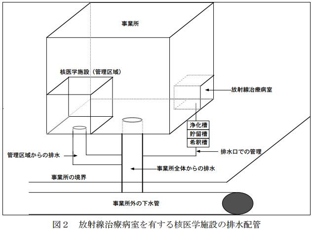 核医学施設