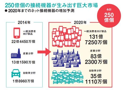 ネット接続機器増加