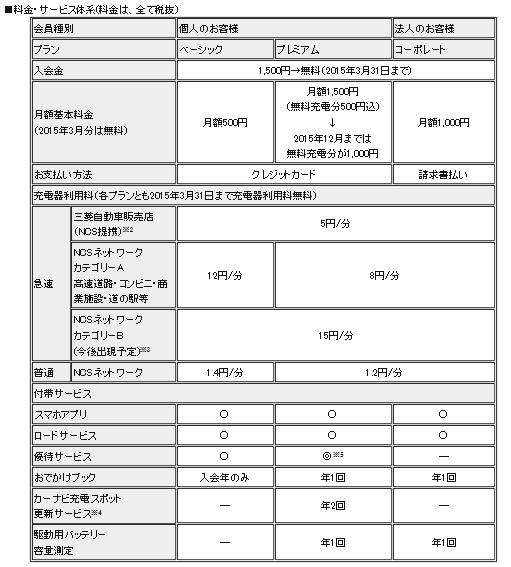 三菱電動車両サービスカードプラン