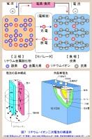 リチウムイオン電池の構造