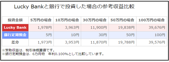 ラッキバンク投資記事2014121209