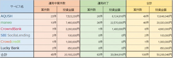投資履歴20150227時点