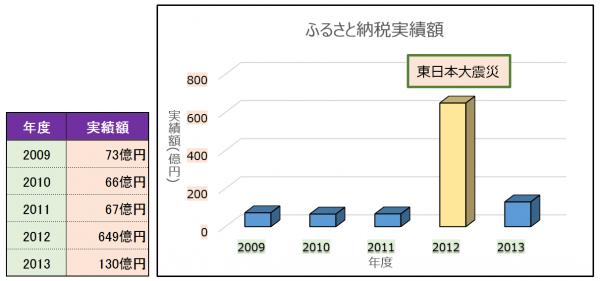 ふるさと納税2014010601