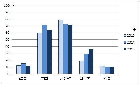 日韓国民世論共同調査_軍事的脅威by日本