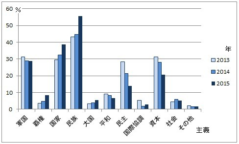 日韓国民世論共同調査_相手の主義by日本
