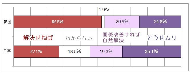 日韓国民世論共同調査_歴史問題の解決2015