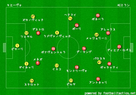 2014-15_Chievo_vs_AC_Milan_pre.png