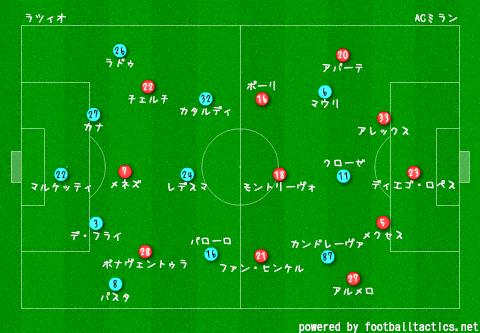 2014-15_Lazio_vs_AC_Milan_pre.png