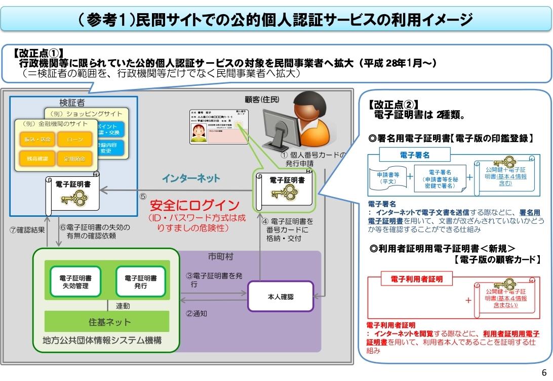 利用 者 証明 用 電子 証明 書