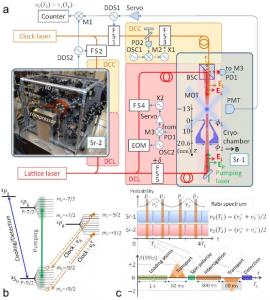 Experimental setup of cryogenic optical lattice clocks