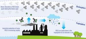 VSLS brake ozone