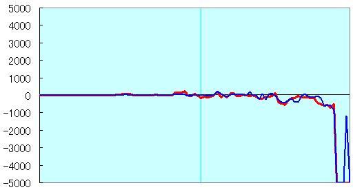 NHK杯準々決勝佐々木五段vs行方八段 形勢評価グラフ