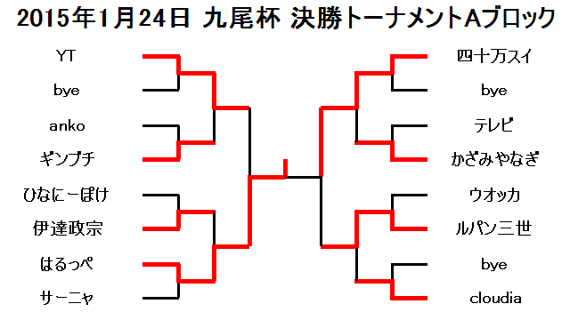 2015年1月24日九尾杯決勝トーナメントAブロック