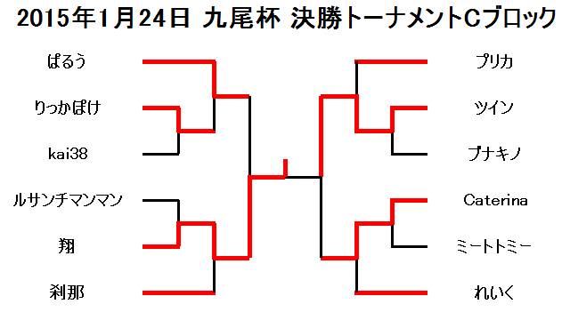 2015年1月24日九尾杯決勝トーナメントCブロック