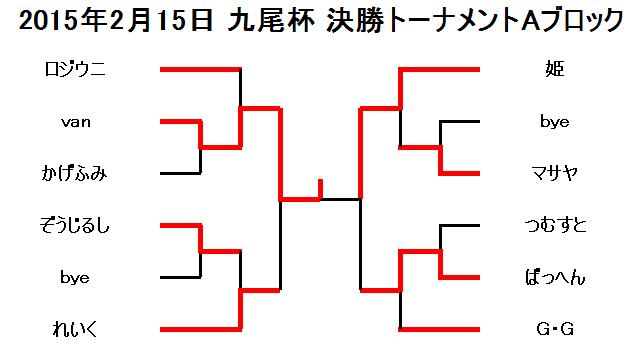 2015年2月15日九尾杯決勝トーナメントAブロック