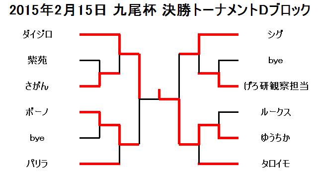 2015年2月15日九尾杯決勝トーナメントDブロック