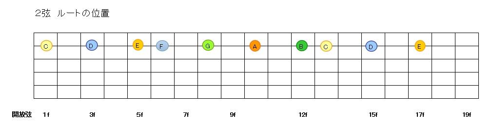 2弦ルートの位置