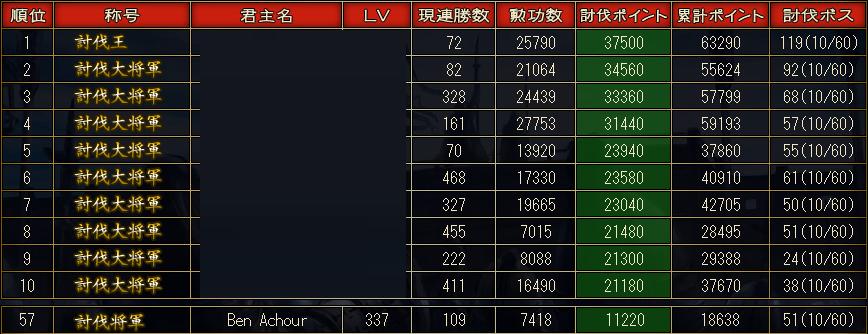 2015 1 討伐戦 ランキング 初日