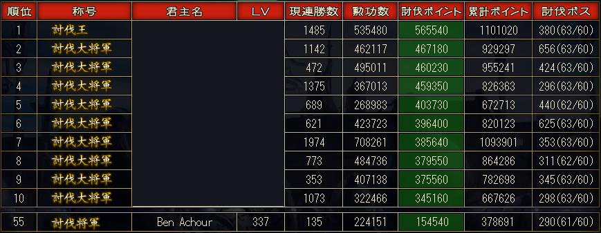 討伐戦 最終55位