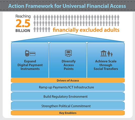worldbankfinaccess.png
