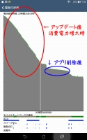 ASUS MeMO Pad 7 ME572CL アップデート後の消費電力_20141231