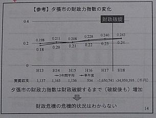 夕張市の財政力指数
