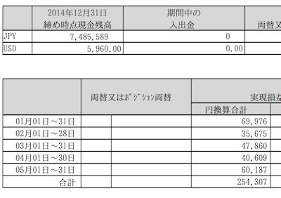 2015年1月〜5月M2J結果
