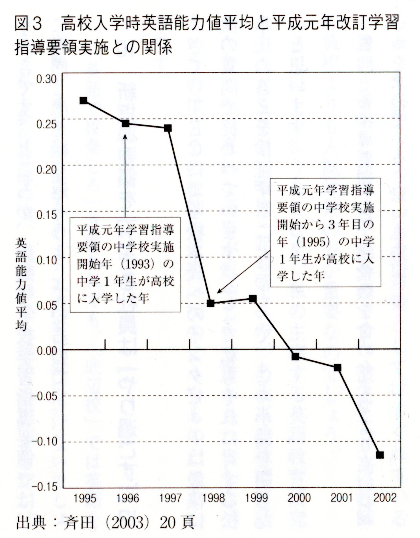 斉田智里 「学力の推移」図表
