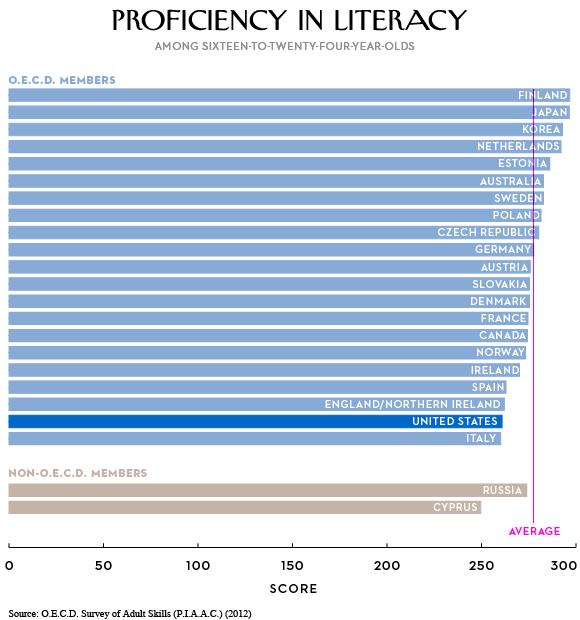 アメリカ 教育 識字力 chart 1 new