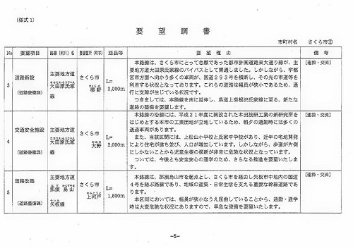 栃木県議会<県土整備委員会>現地調査!矢板土木事務所管内12