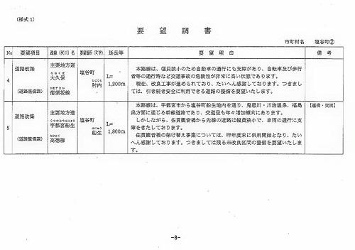 栃木県議会<県土整備委員会>現地調査!矢板土木事務所管内15