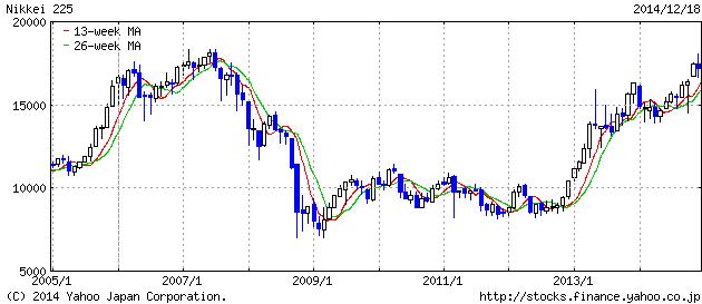 2014-12-18 nikkei 2