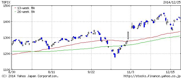 2014-12-25 topix