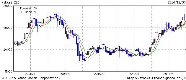 2014-12-30 nikkei3