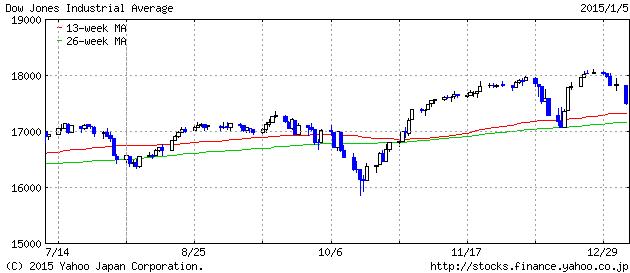 2015-1-05 dau