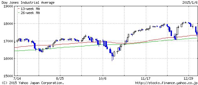 2015-1-06 dau