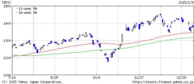 2015-1-09 topix