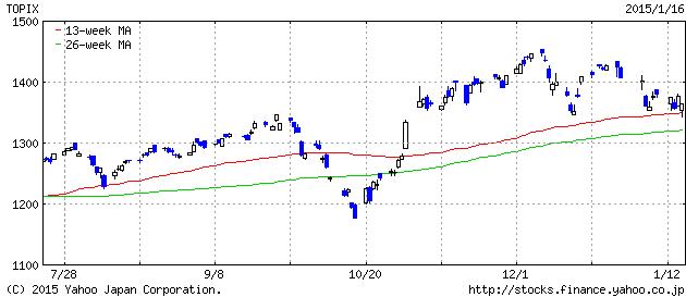 2015-1-16 topix