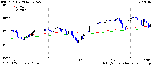 2015-1-16 ダウ