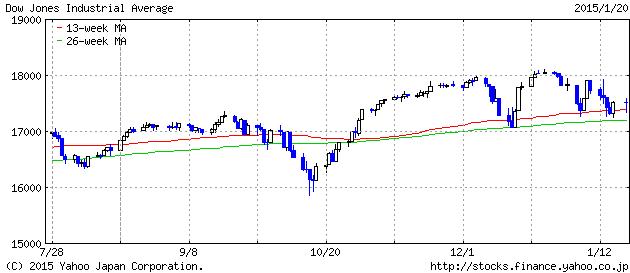 2015-1-21 dau