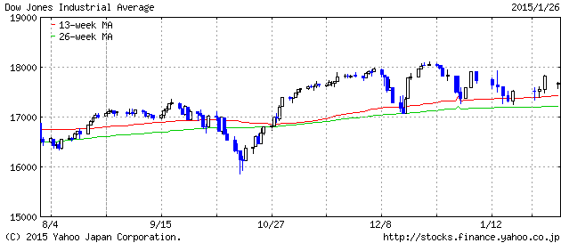 2015-1-26 dau