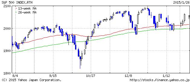 2015-1-26 sp500