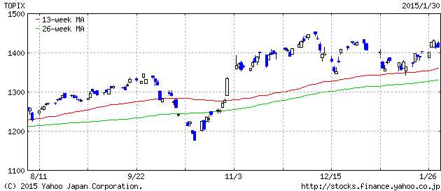 2015-1-30 topix