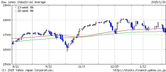 2015-1-30 dau