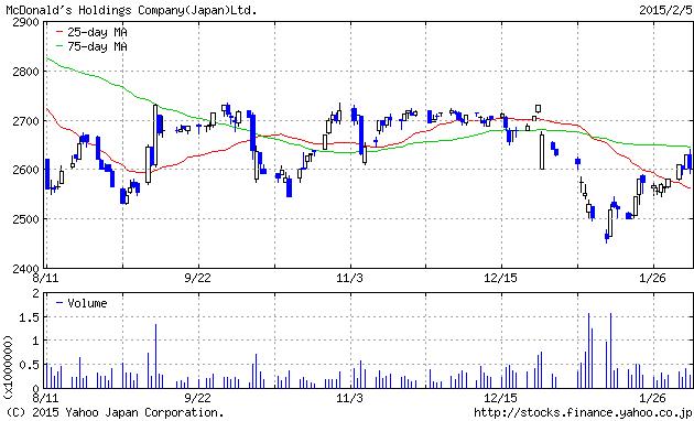 2015-2-05 makudo