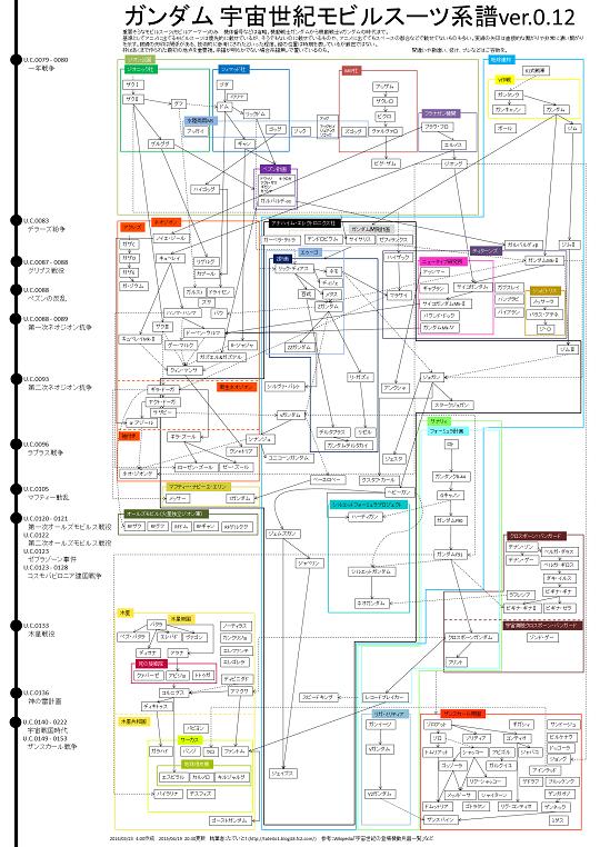 宇宙世紀MS系譜4縮小