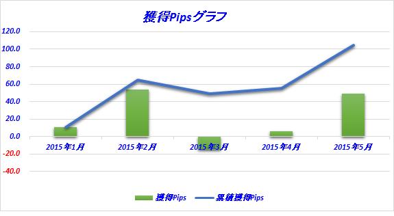 獲得Pipsグラフ