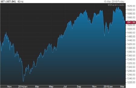 タイ株SET指数のチャート画像