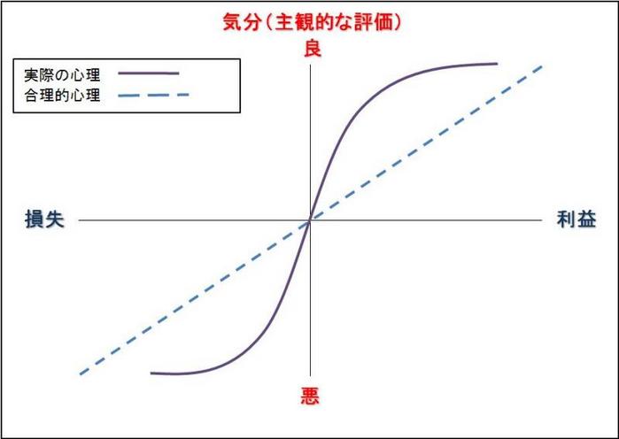 プロスペクト理論(心理の曲線)
